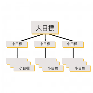 wami career / 目標設定