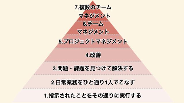 仕事の役割ピラミッド